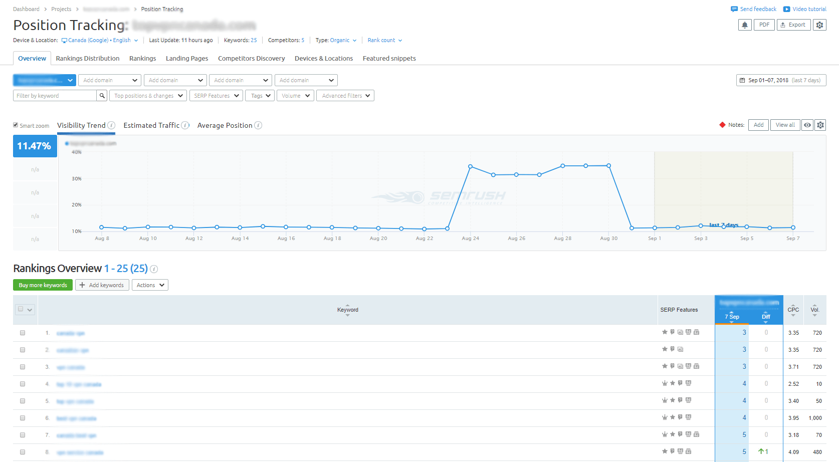 SERP Position Tracking