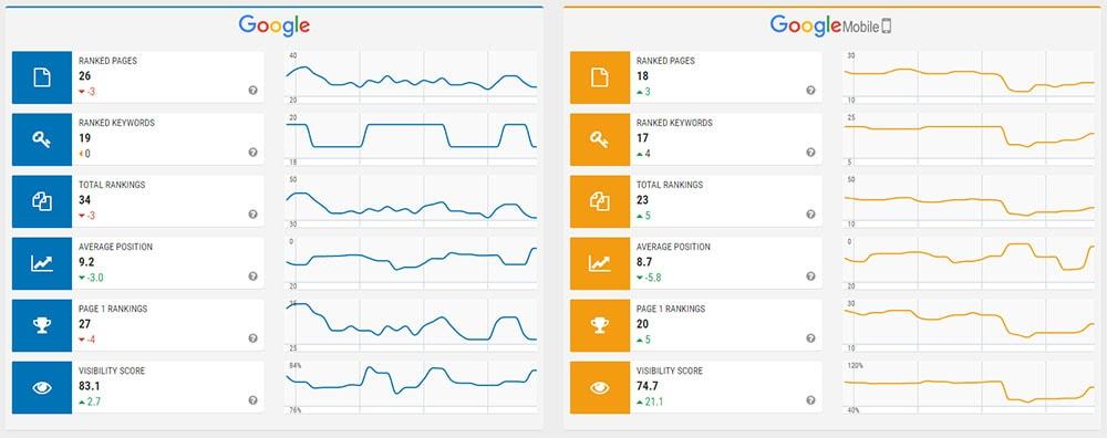 SEOprofiler - Ranking Data Overview