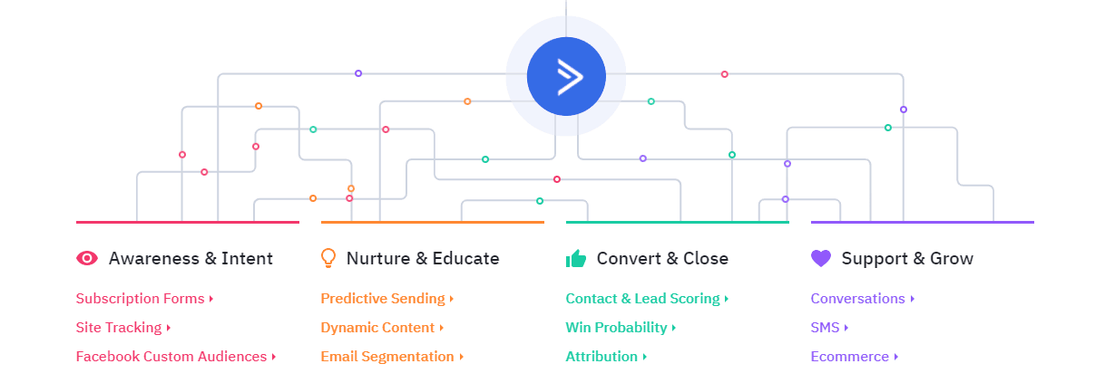 Activecampaign functions